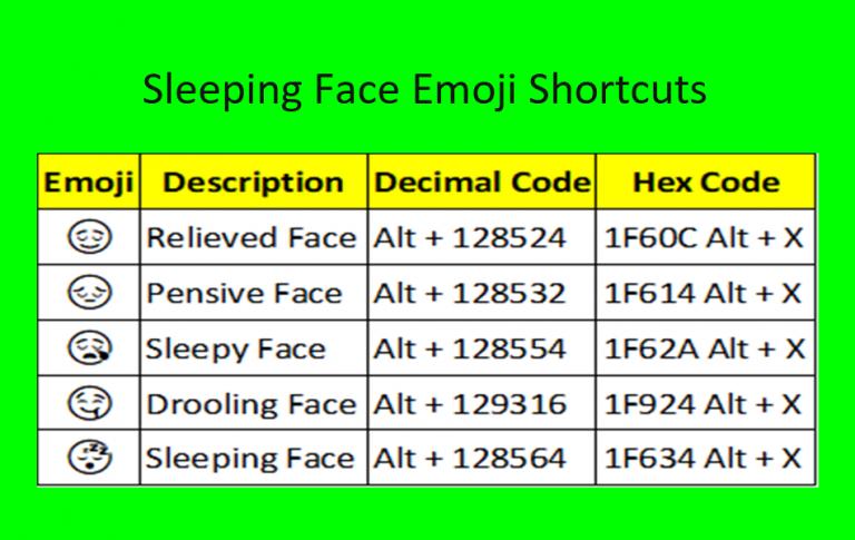 Сочетания клавиш для эмодзи Sleeping Face »WebNots