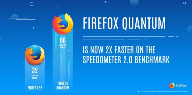 12 способов ускорить Firefox Quantum, вот как